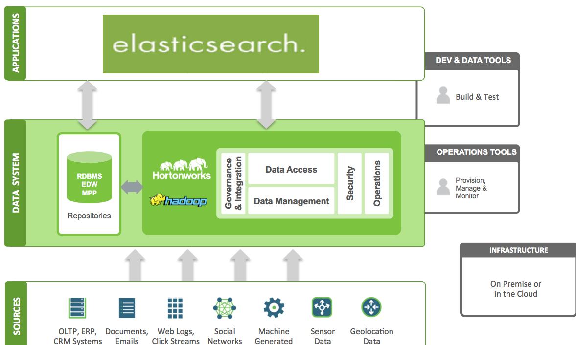 ElasticSearch与大数据的不解情缘