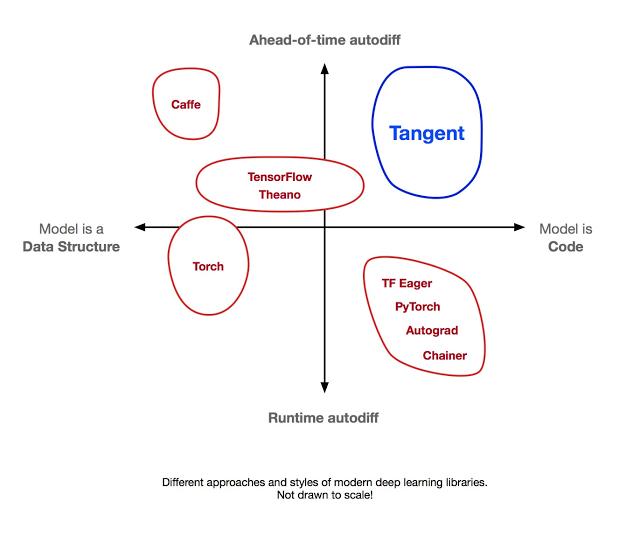 谷歌开源Tangent:一个用于自动微分的源到源Python库