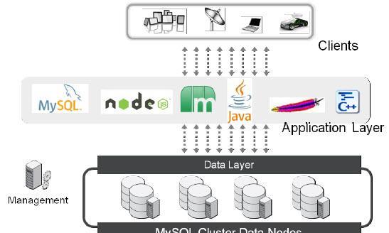 Mysql海量数据存储和解决方案之分布式DB方案