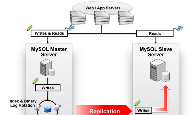 HBase高并发原由之MySQL读写流程解析