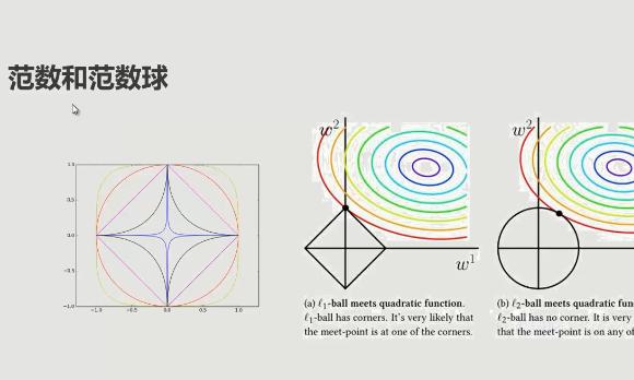 人工智能数学基础三部曲体验课